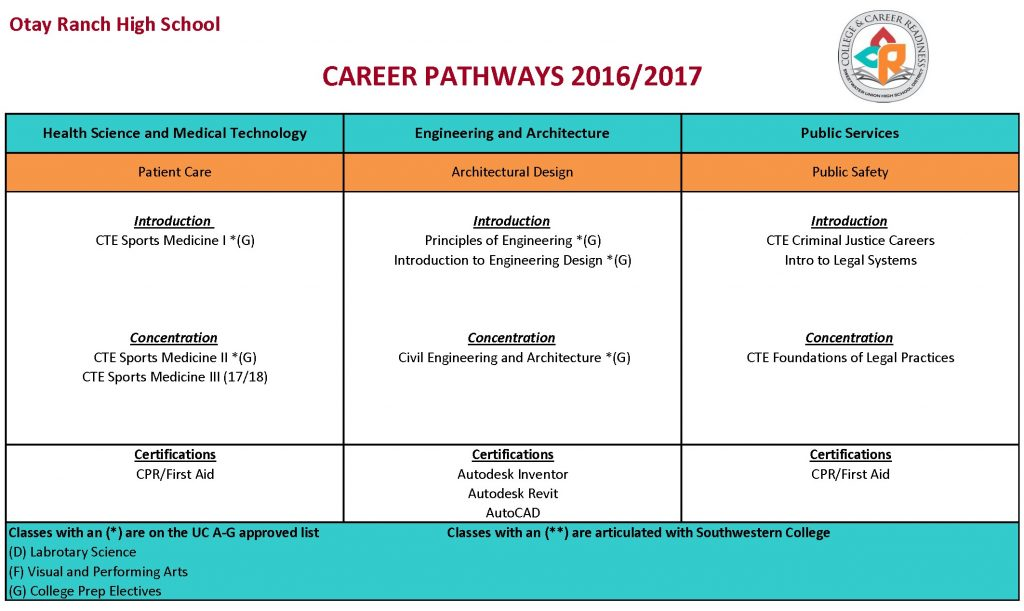 orh-career-pathways-2016-2017